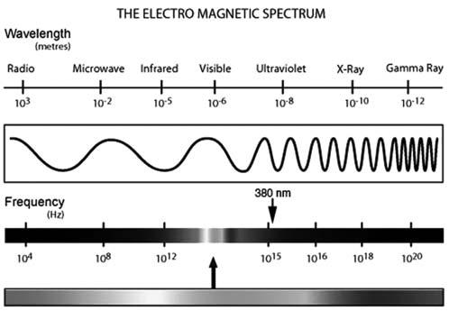 elektromagnetisches_spektrum