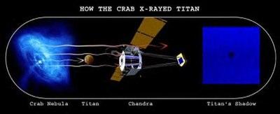 Das Chandra-Röntgenteleskop fängt den Röntgenstrahlen-Schatten von Titan ein