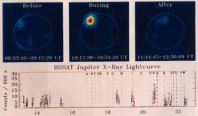 ROSAT-Röntgenbilder der Energieemissionen des Jupiters