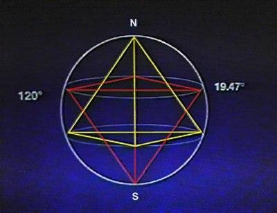 Tetraedale Geometrie im Innern einer rotierenden Kugel